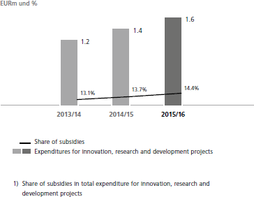 Expenditures for innovation, research and development projects and share of subsidies<sup> 1) </sup>